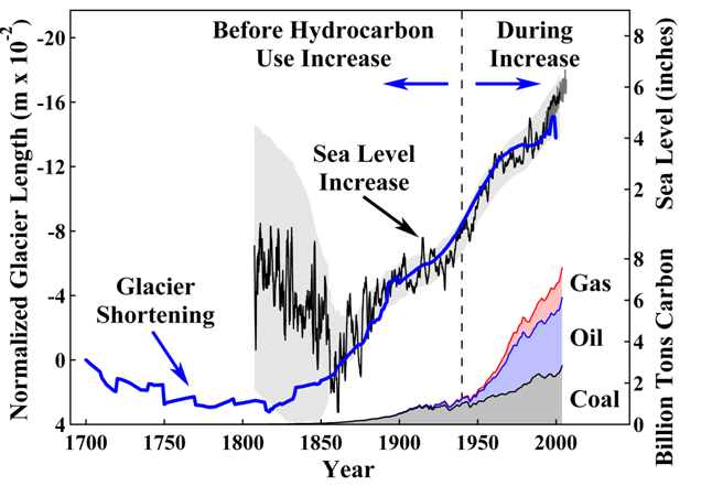 1be6f6f6fc Gray area designates estimated range of error in the sea level record.  These measurements lag air temperature increases by about 20 years.