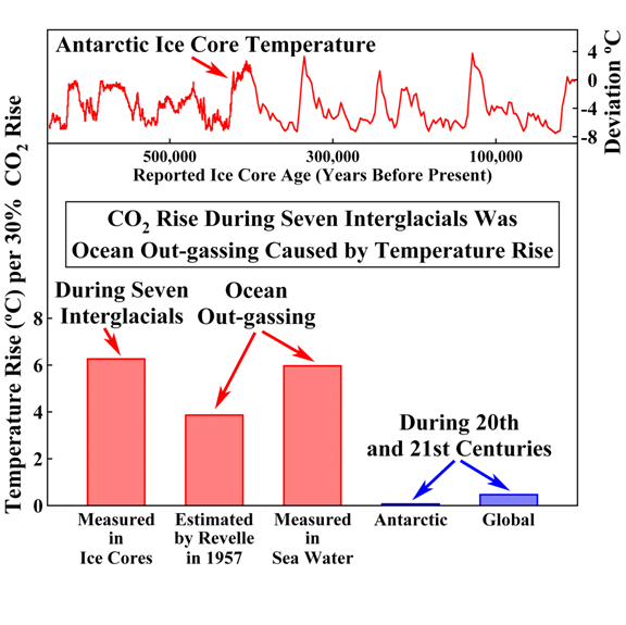8bb70e936d Figure 16  Temperature rise versus CO2 rise from seven ice-core measured  interglacial periods (63-65)  from calculations (69) and measurements (70)  of sea ...