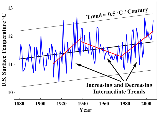 Environmental Effects of Increased Atmospheric Carbon Dioxide ...